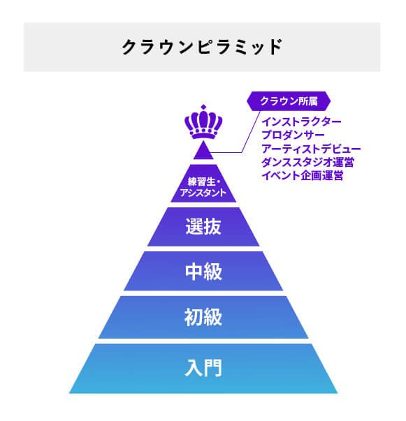 クラウンピラミッド